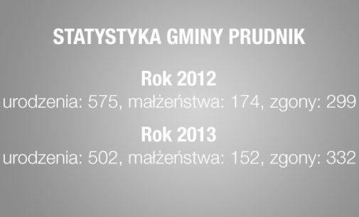 Coraz mniej mieszkańców w gminie Prudnik?